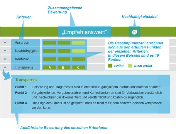 Erläuterung zur Bewertungsmatrix